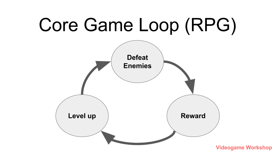 the following are some common core game loops and one specific example  using the game pac-man: